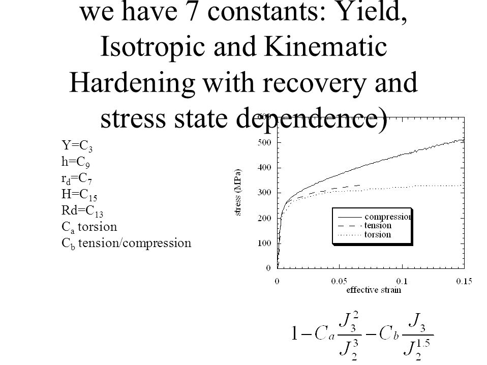 Stress State Dependence (Now we have 7 constants: Yield, Isotropic and Kinematic Hardening with recovery and stress state dependence) Y=C 3 h=C 9 r d =C 7 H=C 15 Rd=C 13 C a torsion C b tension/compression