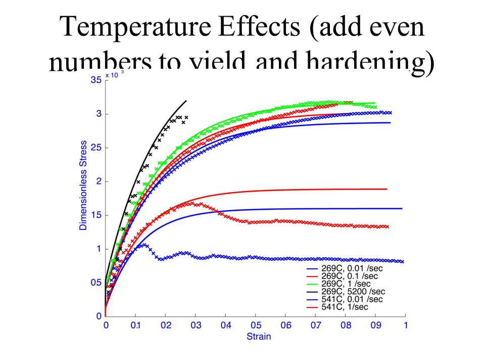 Temperature Effects (add even numbers to yield and hardening)