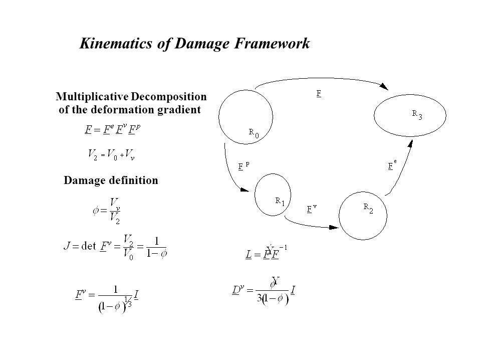 Kinematics of Damage Framework Multiplicative Decomposition of the deformation gradient Damage definition
