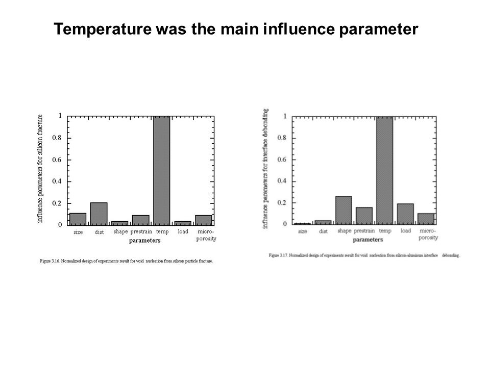 Temperature was the main influence parameter