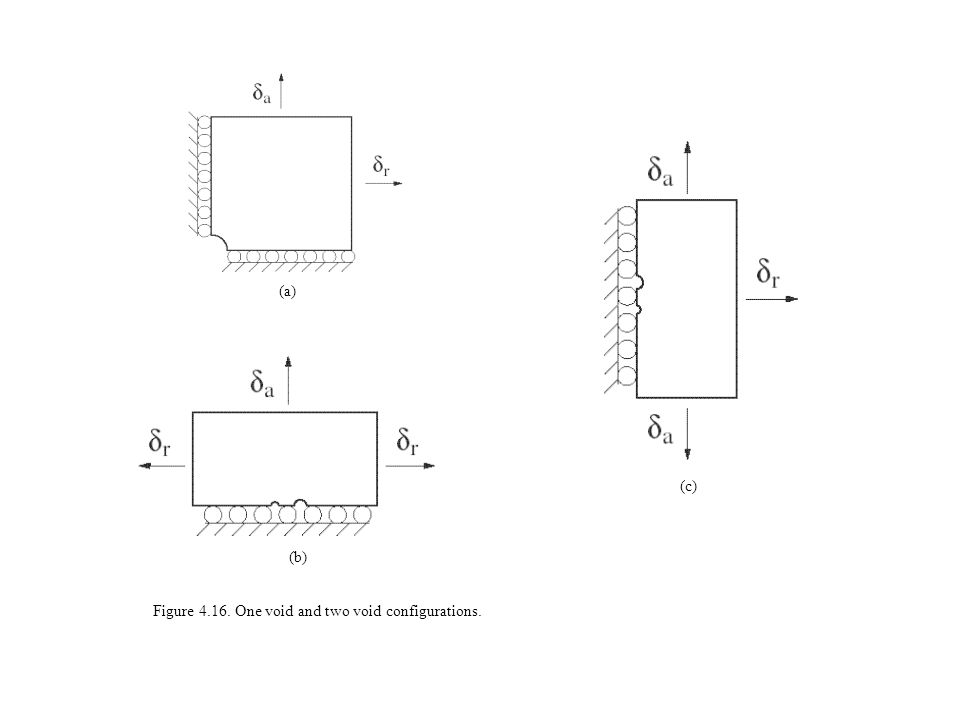 (a) (b) (c) Figure 4.16. One void and two void configurations.