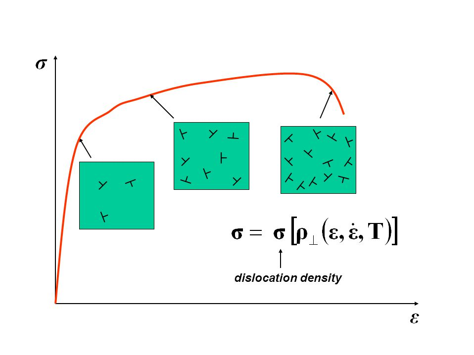 dislocation density