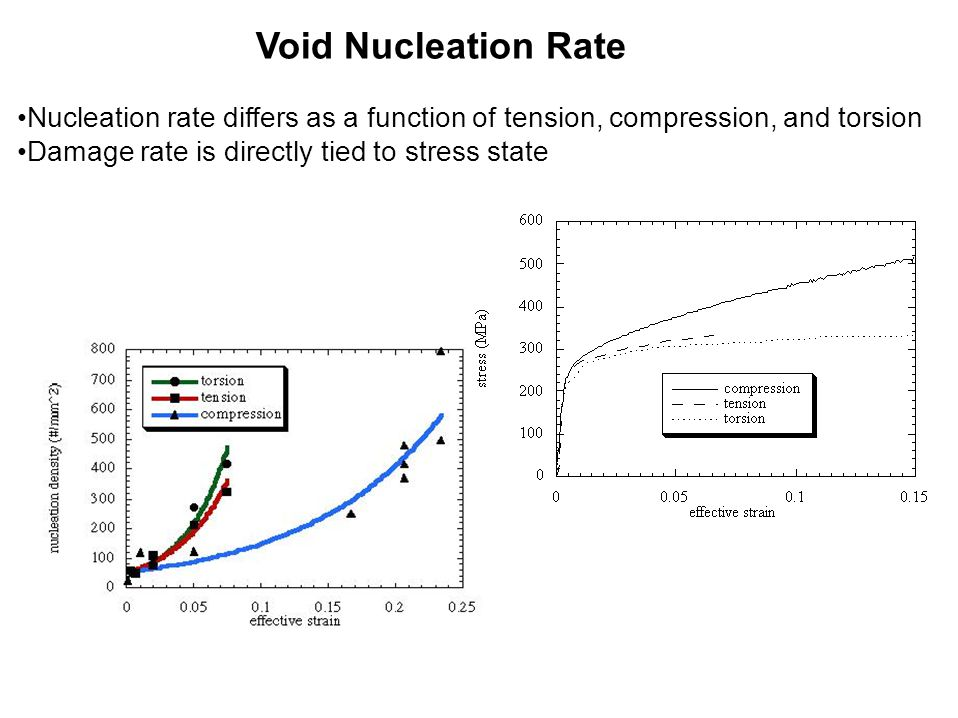 Void Nucleation Rate Nucleation rate differs as a function of tension, compression, and torsion Damage rate is directly tied to stress state