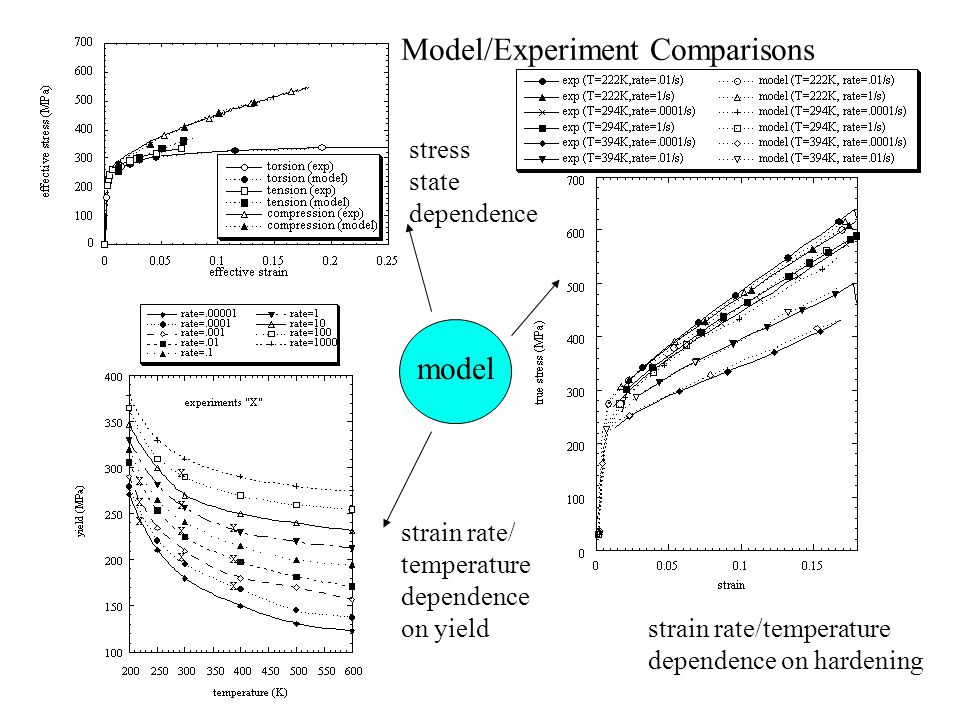 model strain rate/ temperature dependence on yield stress state dependence strain rate/temperature dependence on hardening Model/Experiment Comparisons