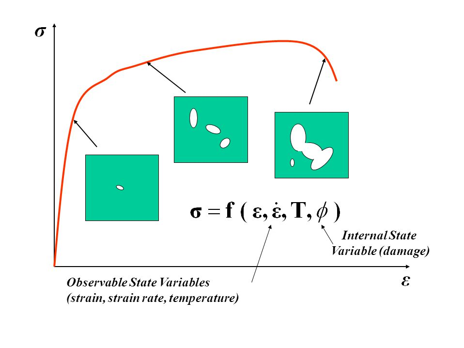 Observable State Variables (strain, strain rate, temperature) Internal State Variable (damage)