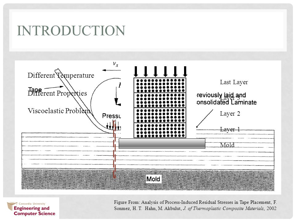 INTRODUCTION Last Layer Layer 3 Layer 2 Layer 1 Mold Different Temperature Different Properties Viscoelastic Problem Figure From: Analysis of Process-Induced Residual Stresses in Tape Placement, F.