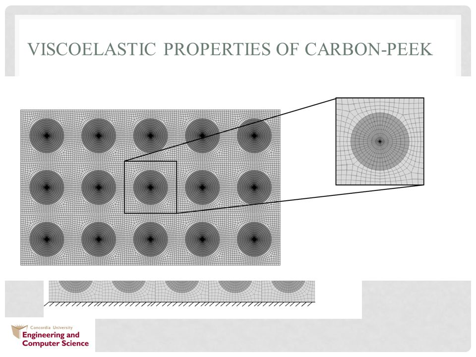 VISCOELASTIC PROPERTIES OF CARBON-PEEK