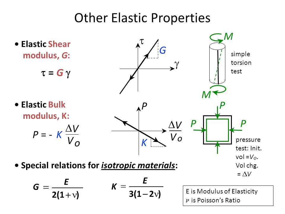 Elastic Shear modulus, G:  G   = G  Other Elastic Properties simple torsion test M M Special relations for isotropic materials: 2(1  ) E G  3(1  2 ) E K  Elastic Bulk modulus, K: pressure test: Init.
