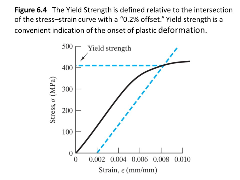 Figure 6.4 The Yield Strength is defined relative to the intersection of the stress–strain curve with a 0.2% offset. Yield strength is a convenient indication of the onset of plastic deformation.