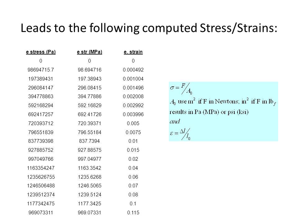 Leads to the following computed Stress/Strains: e stress (Pa)e str (MPa)e.