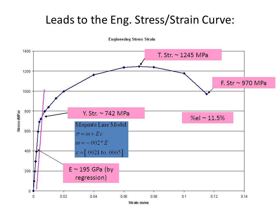 Leads to the Eng.Stress/Strain Curve: T. Str.  1245 MPa Y.
