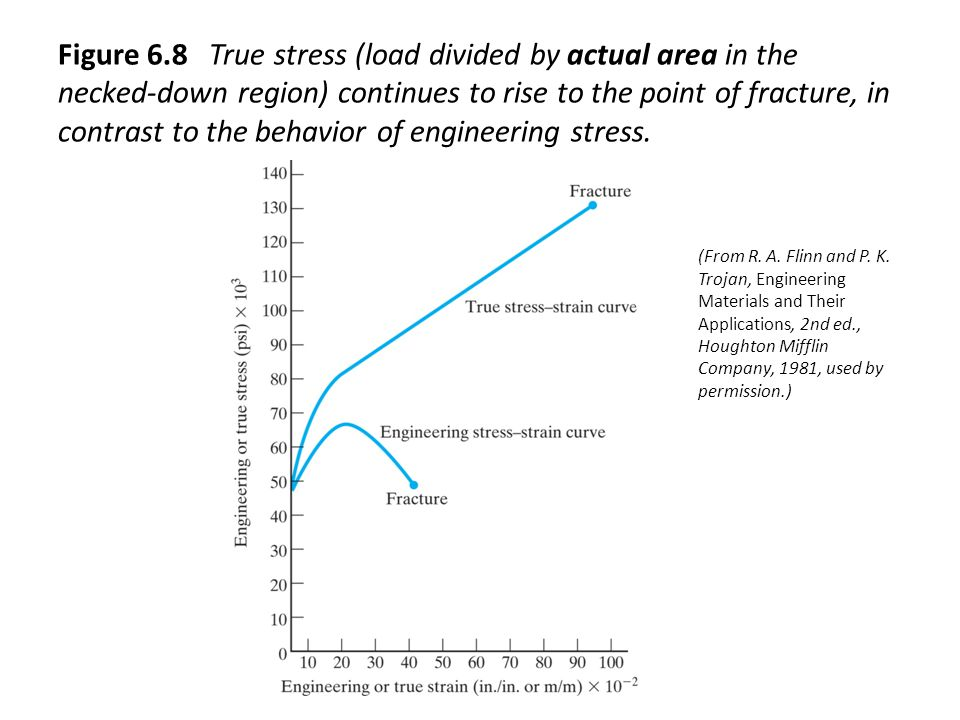 Figure 6.8 True stress (load divided by actual area in the necked-down region) continues to rise to the point of fracture, in contrast to the behavior of engineering stress.