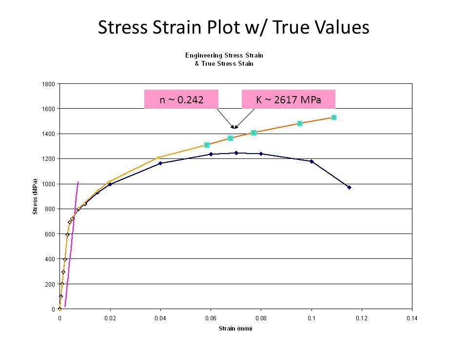 Stress Strain Plot w/ True Values n  0.242K  2617 MPa