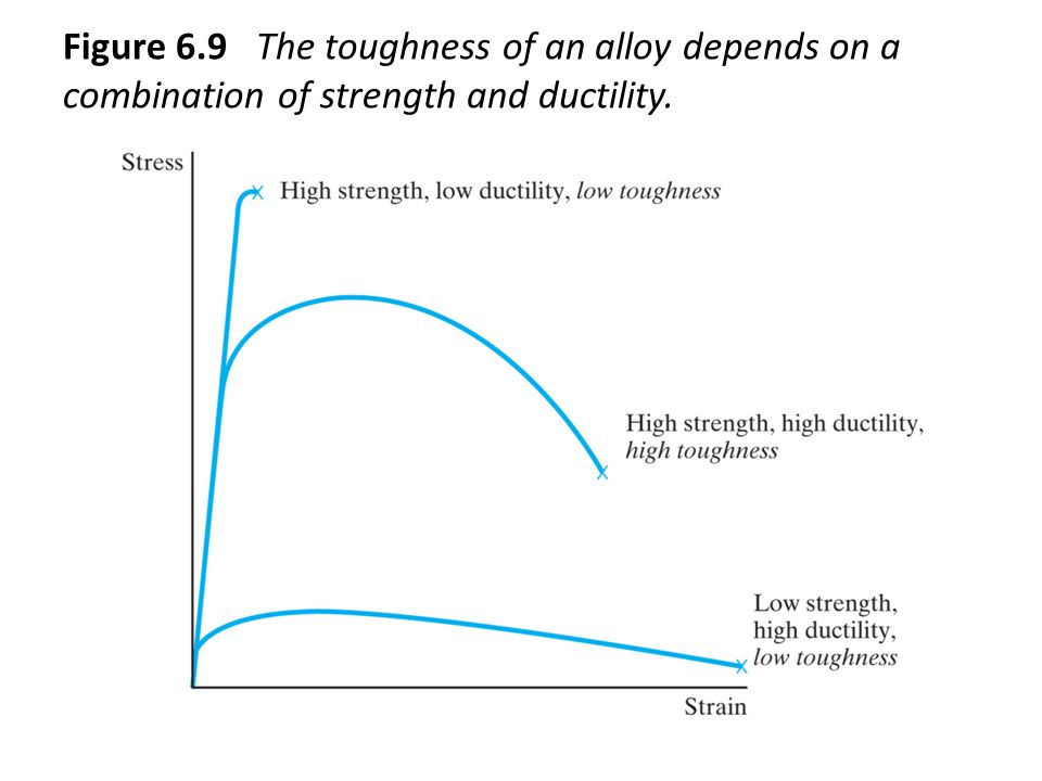 Figure 6.9 The toughness of an alloy depends on a combination of strength and ductility.