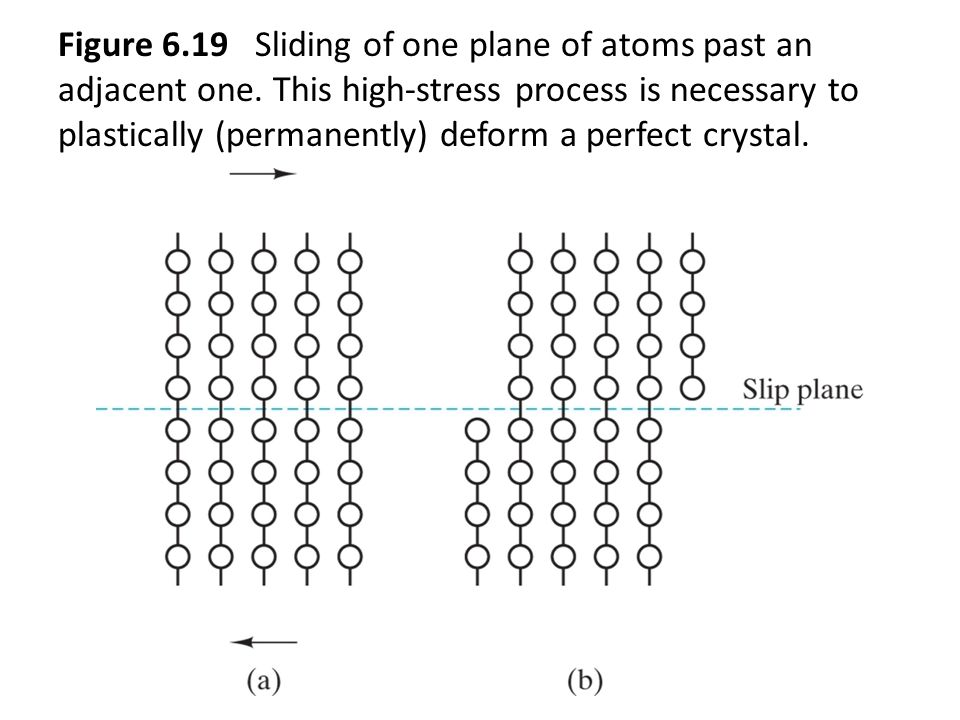 Figure 6.19 Sliding of one plane of atoms past an adjacent one. This high-stress process is necessary to plastically (permanently) deform a perfect cr