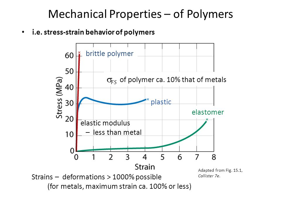 Mechanical Properties – of Polymers i.e. stress-strain behavior of polymers brittle polymer plastic elastomer  FS of polymer ca. 10% that of metals S