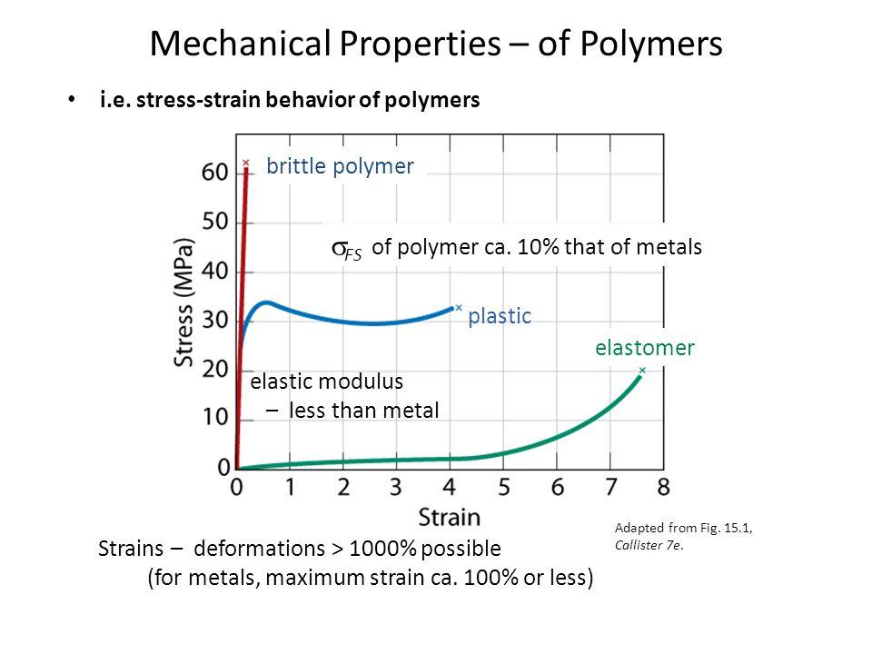 Mechanical Properties – of Polymers i.e.