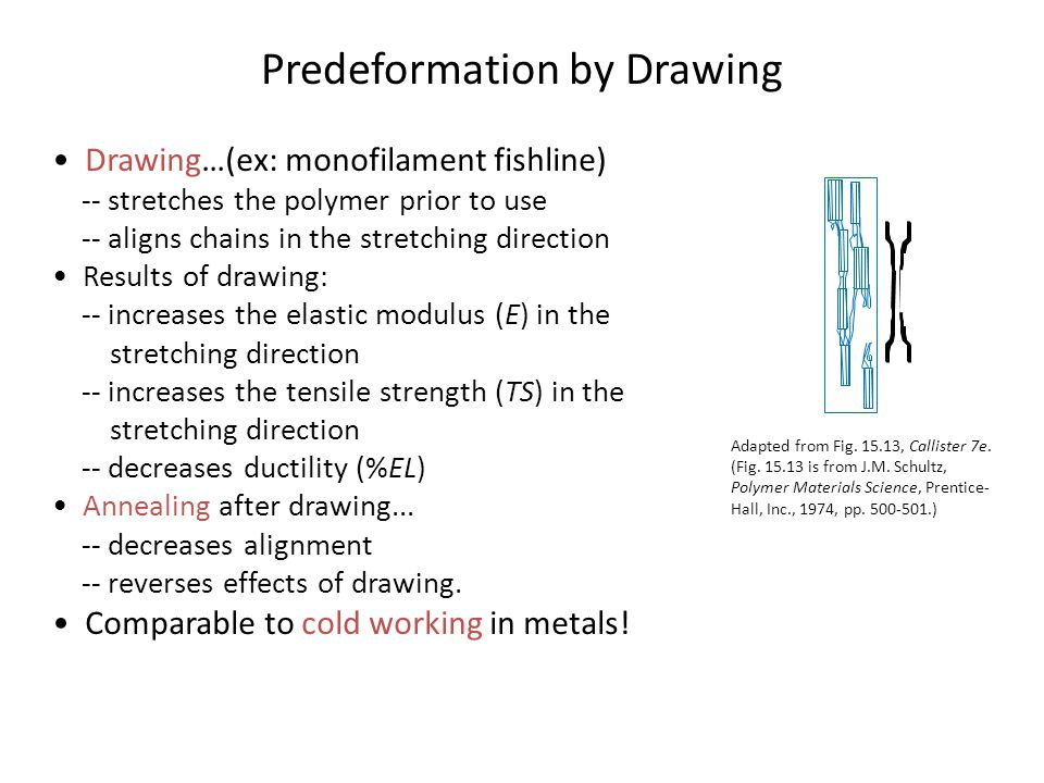 Predeformation by Drawing Drawing…(ex: monofilament fishline) -- stretches the polymer prior to use -- aligns chains in the stretching direction Results of drawing: -- increases the elastic modulus (E) in the stretching direction -- increases the tensile strength (TS) in the stretching direction -- decreases ductility (%EL) Annealing after drawing...