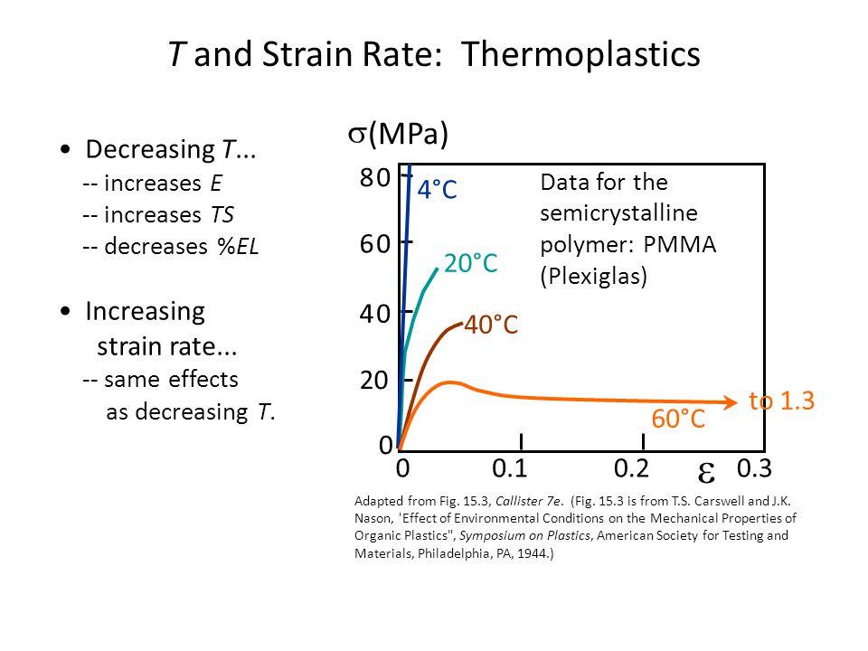 Decreasing T...-- increases E -- increases TS -- decreases %EL Increasing strain rate...