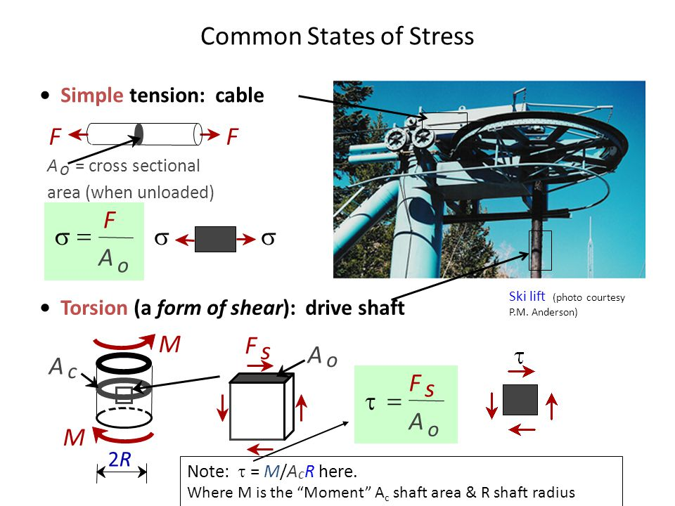 Simple tension: cable Note:  = M/A c R here.