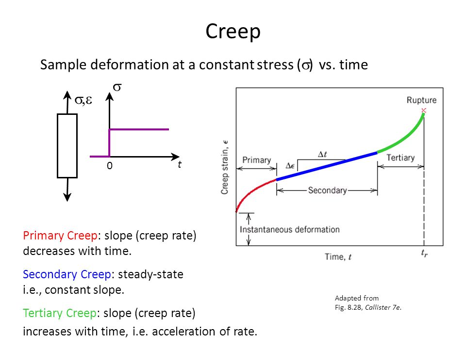 Creep Sample deformation at a constant stress (  ) vs. time Adapted from Fig. 8.28, Callister 7e. Primary Creep: slope (creep rate) decreases with ti