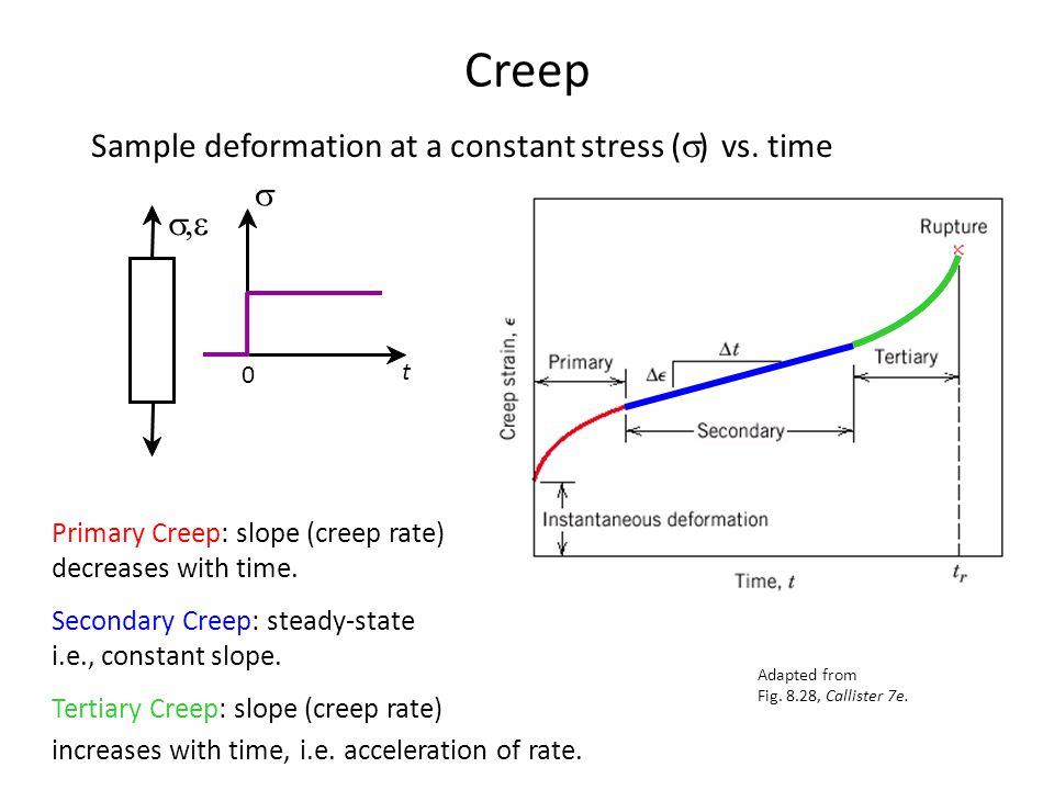 Creep Sample deformation at a constant stress (  ) vs.