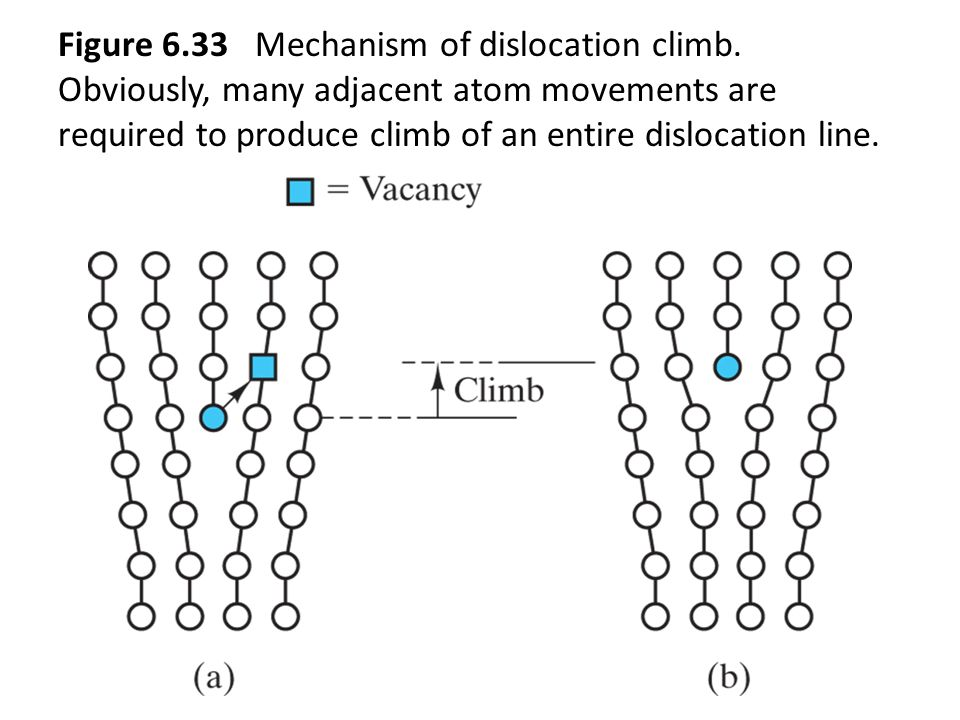 Figure 6.33 Mechanism of dislocation climb.