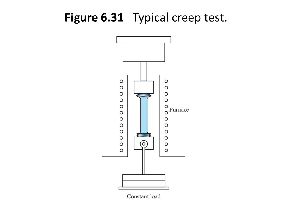 Figure 6.31 Typical creep test.