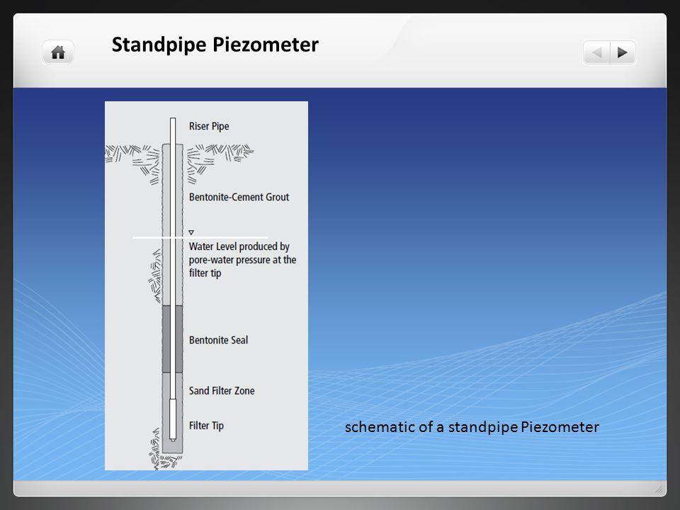 Standpipe Piezometer schematic of a standpipe Piezometer