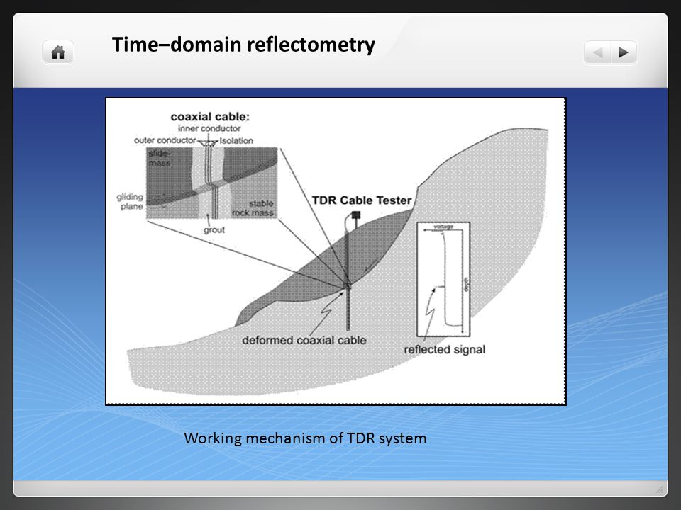 Time–domain reflectometry Working mechanism of TDR system
