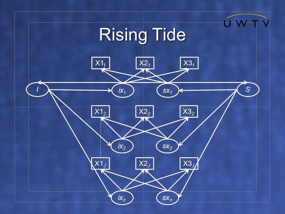 Rising Tide I X1 1 X2 1 X3 1 ix 1 sx 1 S X1 2 X2 2 X3 2 ix 2 sx 2 X1 J X2 J X3 J ix n sx n