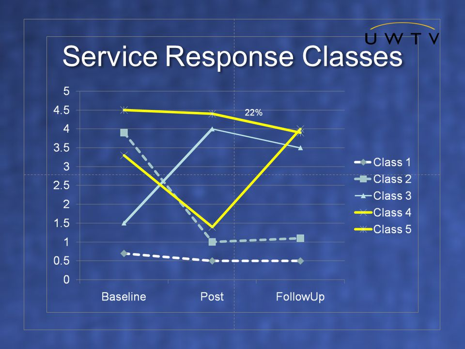 Service Response Classes