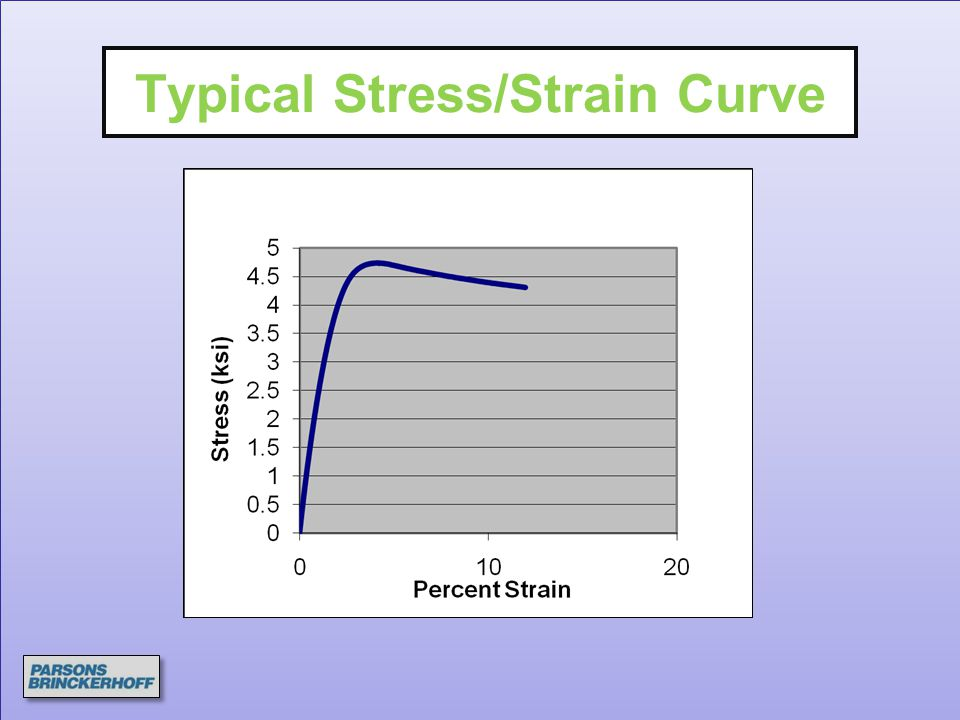 Typical Stress/Strain Curve