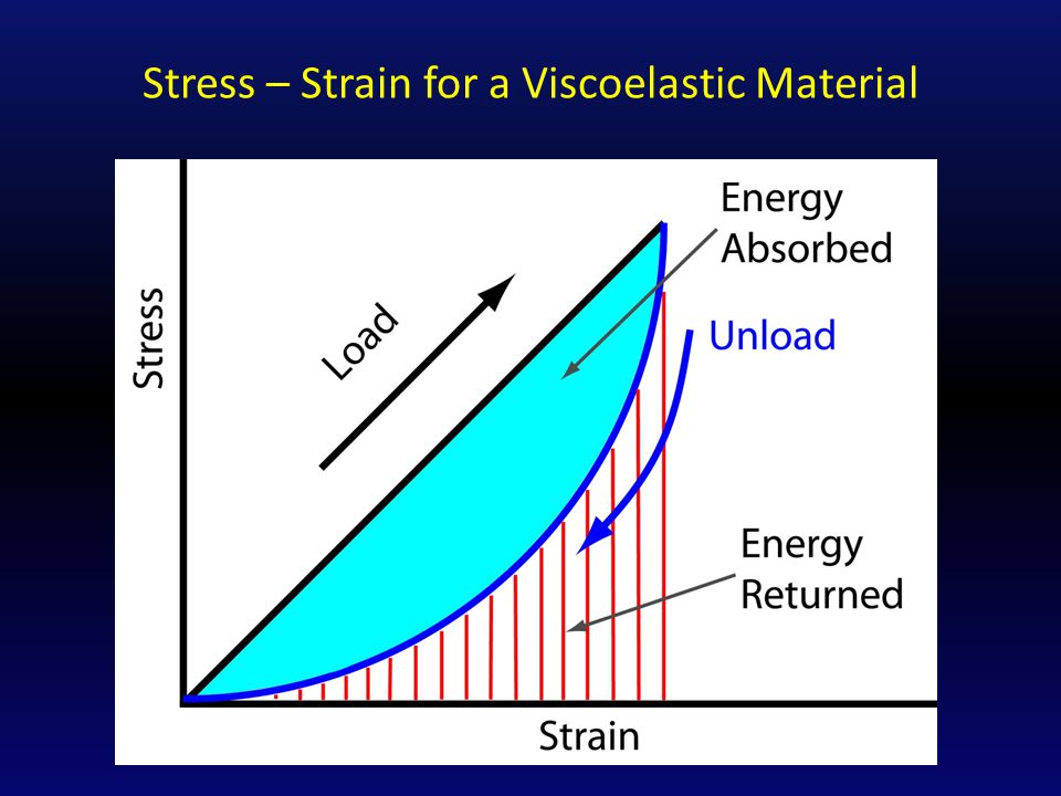 Stress – Strain for a Viscoelastic Material