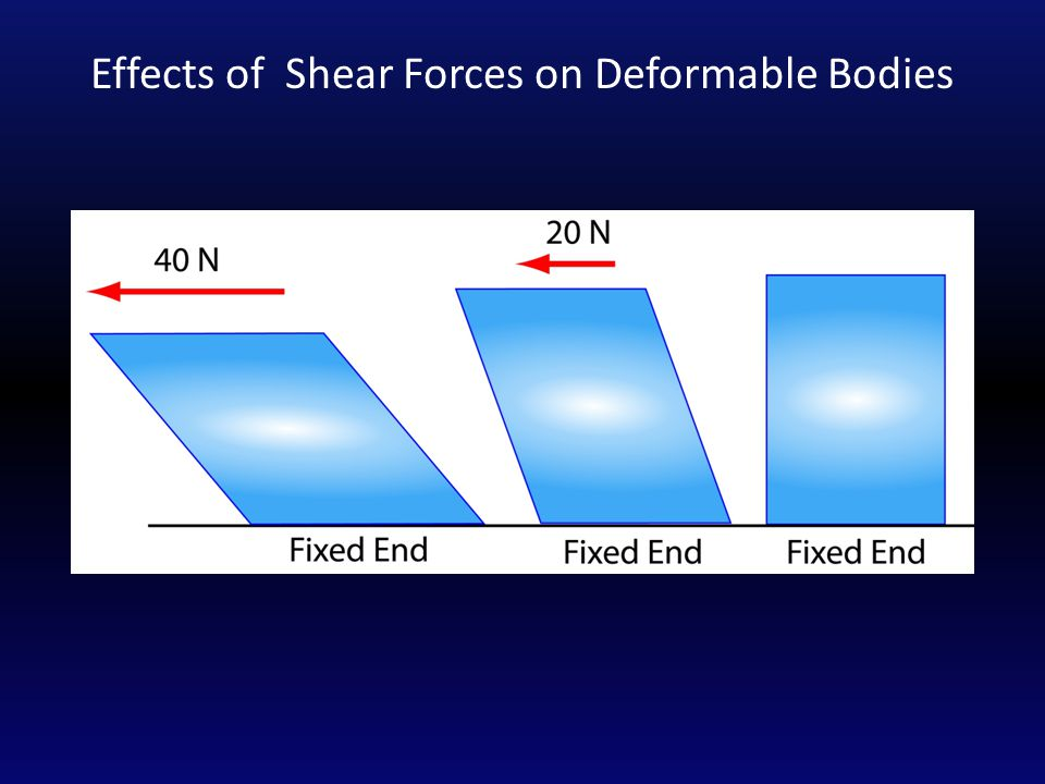 Shear Force A shear force is applied sideways to the material and it results in parallel opposing forces.