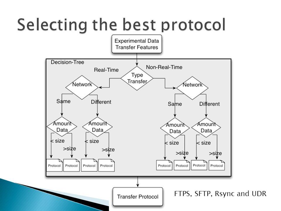 FTPS, SFTP, Rsync and UDR