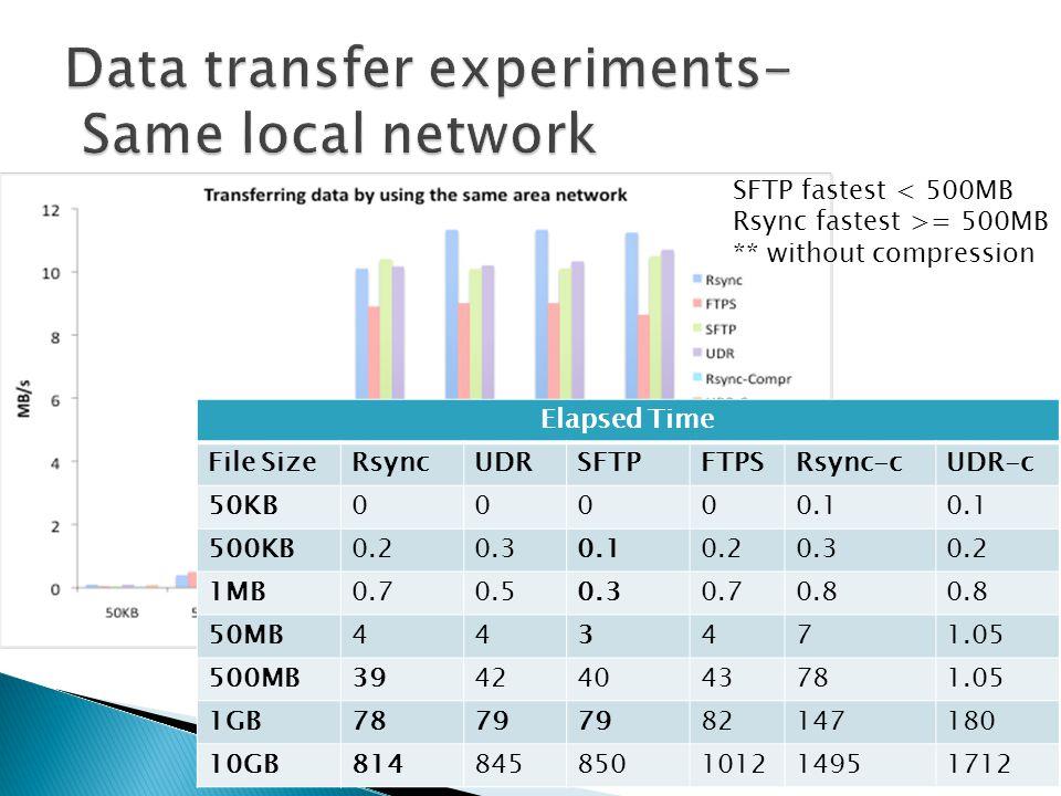 SFTP fastest < 500MB Rsync fastest >= 500MB ** without compression Elapsed Time File SizeRsyncUDRSFTPFTPSRsync-cUDR-c 50KB00000.1 500KB0.20.30.10.20.3