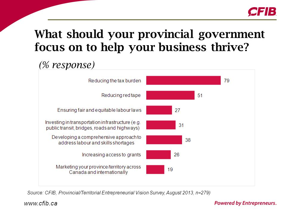 www.cfib.ca What should your provincial government focus on to help your business thrive.