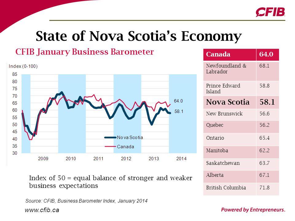www.cfib.ca State of Nova Scotia's Economy Canada64.0 Newfoundland & Labrador 68.1 Prince Edward Island 58.8 Nova Scotia58.1 New Brunswick56.6 Quebec56.2 Ontario65.4 Manitoba62.2 Saskatchewan63.7 Alberta67.1 British Columbia71.8 CFIB January Business Barometer Index of 50 = equal balance of stronger and weaker business expectations Source: CFIB, Business Barometer Index, January 2014