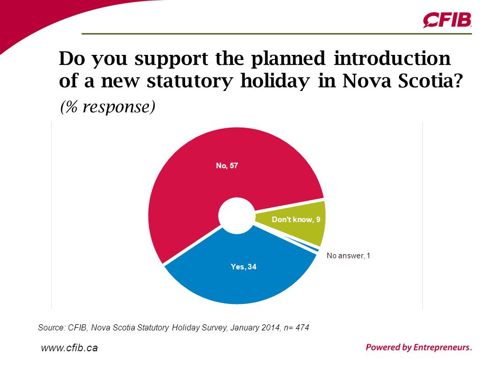 www.cfib.ca Do you support the planned introduction of a new statutory holiday in Nova Scotia.