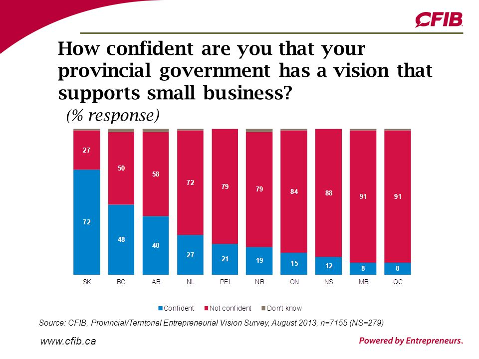 www.cfib.ca How likely would you be to recommend starting a business in your province.