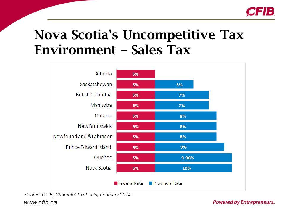 www.cfib.ca Nova Scotia's Uncompetitive Tax Environment – Sales Tax Source: CFIB, Shameful Tax Facts, February 2014