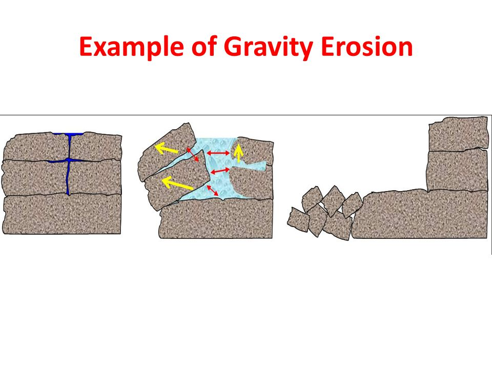 Example of Gravity Erosion