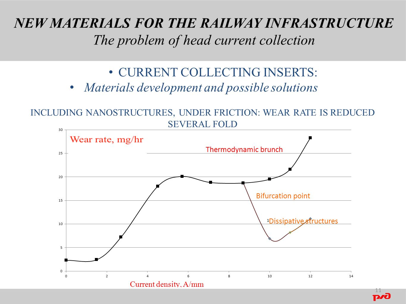 NEW MATERIALS FOR THE RAILWAY INFRASTRUCTURE The problem of head current collection 11 CURRENT COLLECTING INSERTS: Materials development and possible solutions СНИЖЕНИUSING SELF-ASSEMBLY BEHAVIOUR OF SURFACE STRUCTURES, INCLUDING NANOSTRUCTURES, UNDER FRICTION: WEAR RATE IS REDUCED SEVERAL FOLD