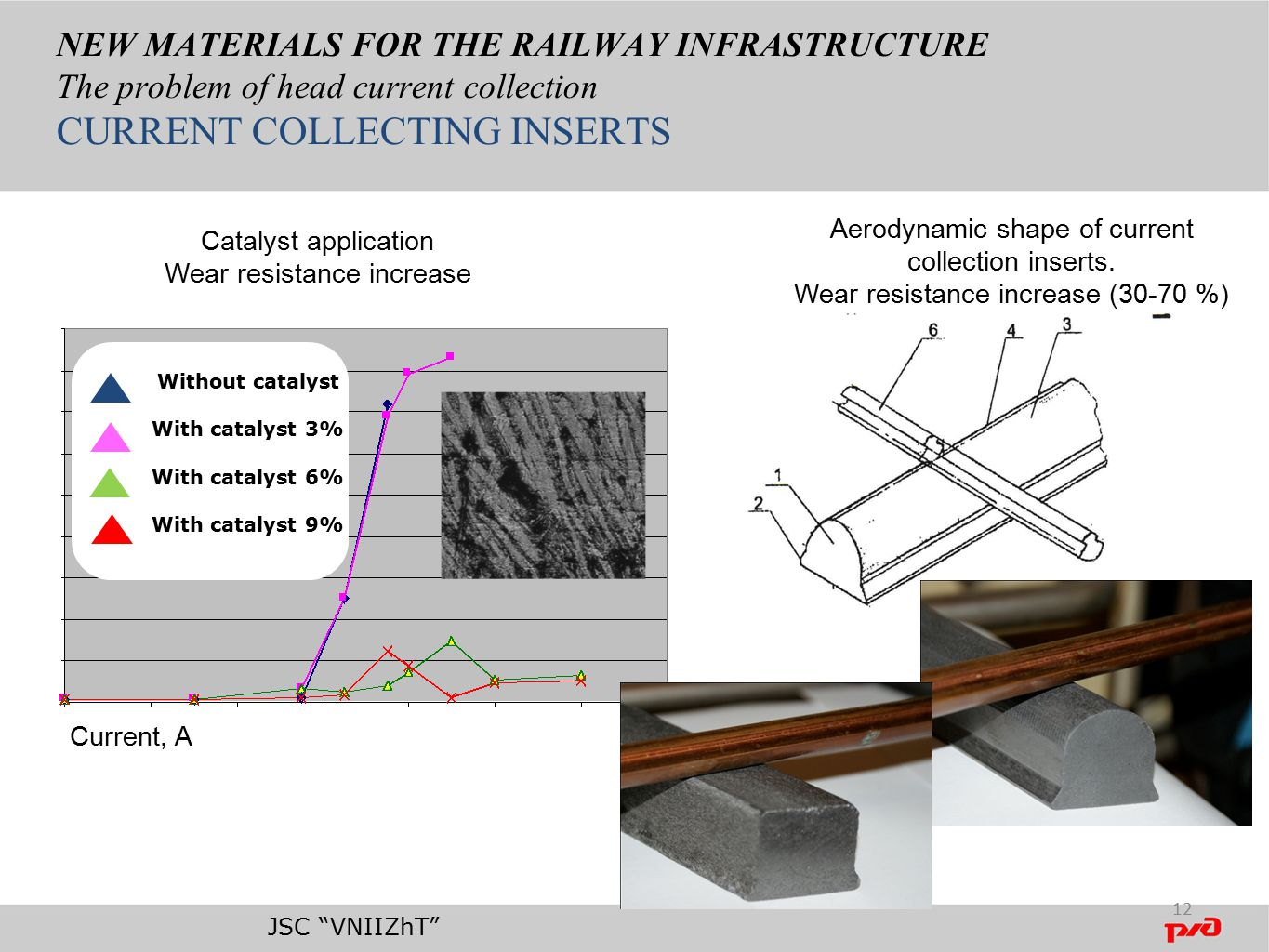 NEW MATERIALS FOR THE RAILWAY INFRASTRUCTURE The problem of head current collection CURRENT COLLECTING INSERTS Catalyst application Wear resistance increase Aerodynamic shape of current collection inserts.