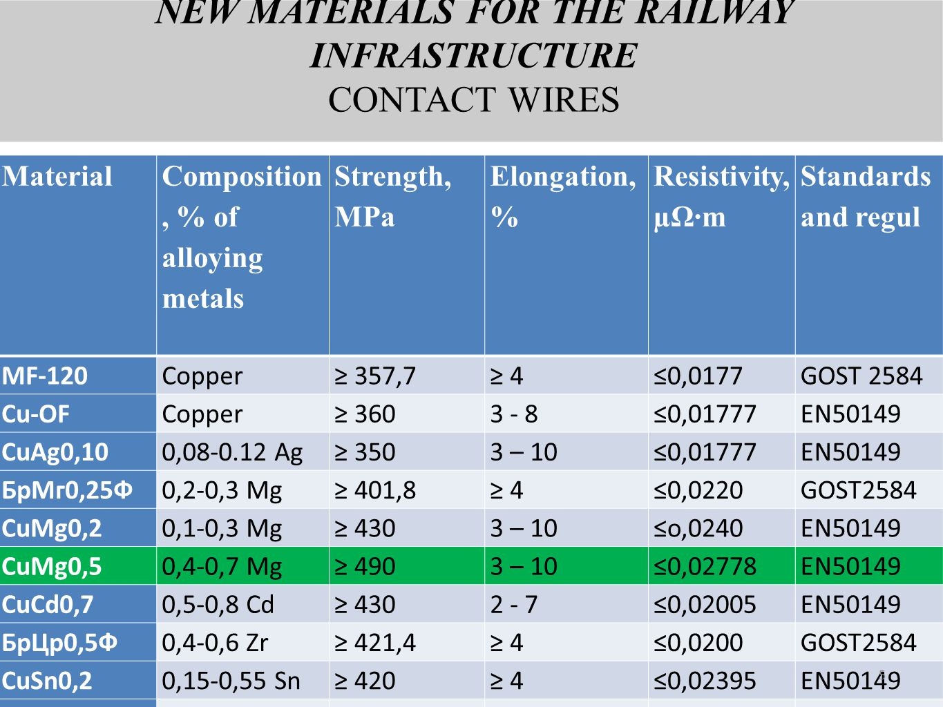 NEW MATERIALS FOR THE RAILWAY INFRASTRUCTURE CONTACT WIRES MaterialComposition, % of alloying metals Strength, MPa Elongation, % Resistivity, µΩ·m Standards and regul МF-120Copper≥ 357,7≥ 4≤0,0177GOST 2584 Cu-OFCopper≥ 3603 - 8≤0,01777EN50149 CuAg0,100,08-0.12 Ag≥ 3503 – 10≤0,01777EN50149 БрМг0,25Ф0,2-0,3 Mg≥ 401,8≥ 4≤0,0220GOST2584 CuMg0,20,1-0,3 Mg≥ 4303 – 10≤o,0240EN50149 CuMg0,50,4-0,7 Mg≥ 4903 – 10≤0,02778EN50149 CuCd0,70,5-0,8 Cd≥ 4302 - 7≤0,02005EN50149 БрЦр0,5Ф0,4-0,6 Zr≥ 421,4≥ 4≤0,0200GOST2584 CuSn0,20,15-0,55 Sn≥ 420≥ 4≤0,02395EN50149 Бр0,15Ф0,12-0,2 Sn≥ 411,62 - 8≤0,0210 5