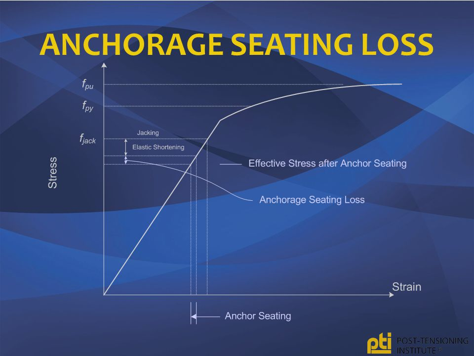 ANCHORAGE SEATING LOSS