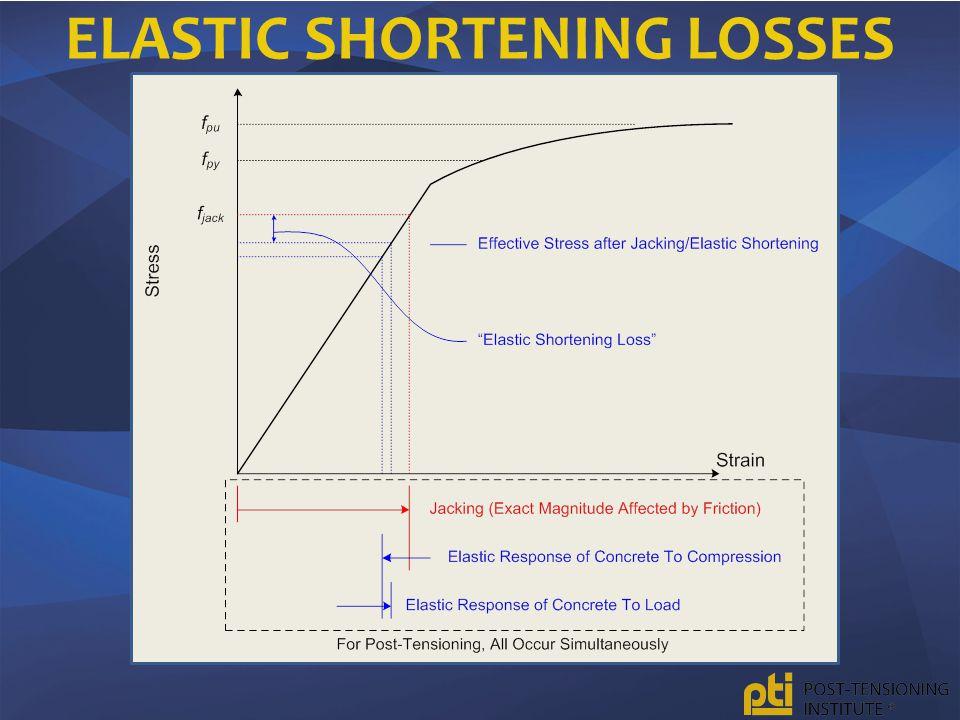 ELASTIC SHORTENING LOSSES