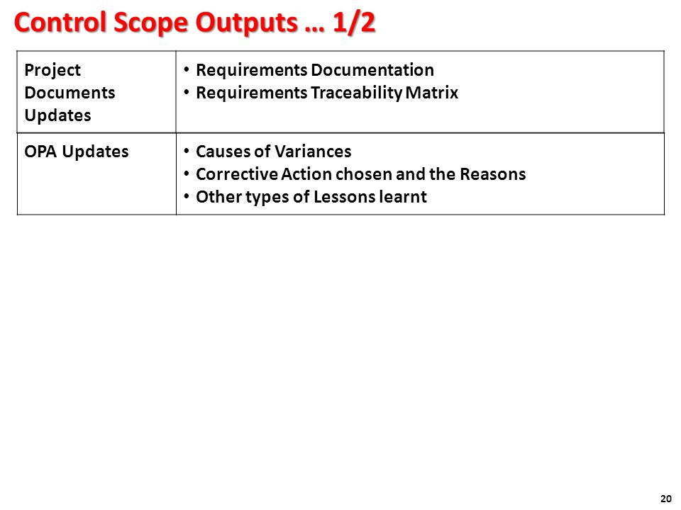 Control Scope Outputs … 1/2 20 Project Documents Updates Requirements Documentation Requirements Traceability Matrix OPA Updates Causes of Variances Corrective Action chosen and the Reasons Other types of Lessons learnt