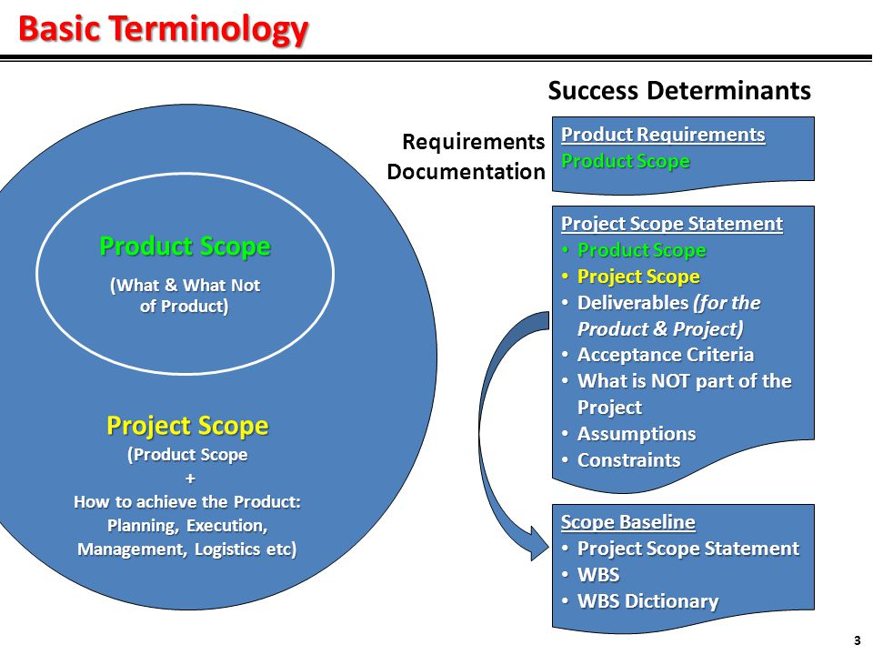 Basic Terminology 3 Project Scope (Product Scope + How to achieve the Product: Planning, Execution, Management, Logistics etc) Product Scope (What & What Not of Product) Success Determinants Project Scope Statement Product Scope Product Scope Project Scope Project Scope Deliverables (for the Product & Project) Deliverables (for the Product & Project) Acceptance Criteria Acceptance Criteria What is NOT part of the Project What is NOT part of the Project Assumptions Assumptions Constraints Constraints Product Requirements Product Scope Scope Baseline Project Scope Statement Project Scope Statement WBS WBS WBS Dictionary WBS Dictionary Requirements Documentation